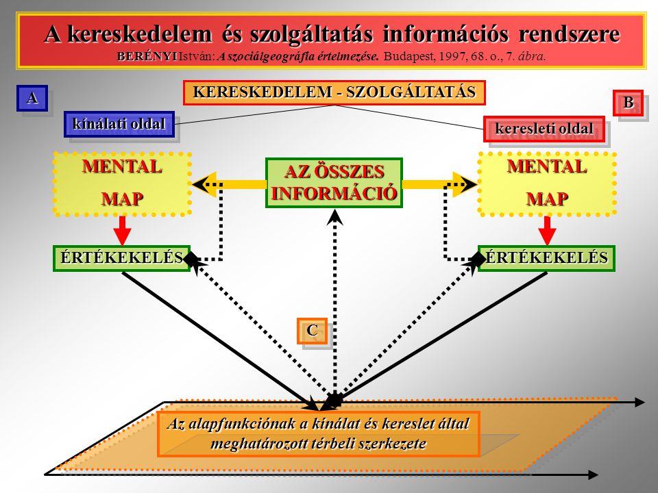 AA BB KERESKEDELEM - SZOLGÁLTATÁS A kereskedelem és szolgáltatás információs rendszere BERÉNYI A kereskedelem és szolgáltatás információs rendszere BERÉNYI István: A szociálgeográfia értelmezése.