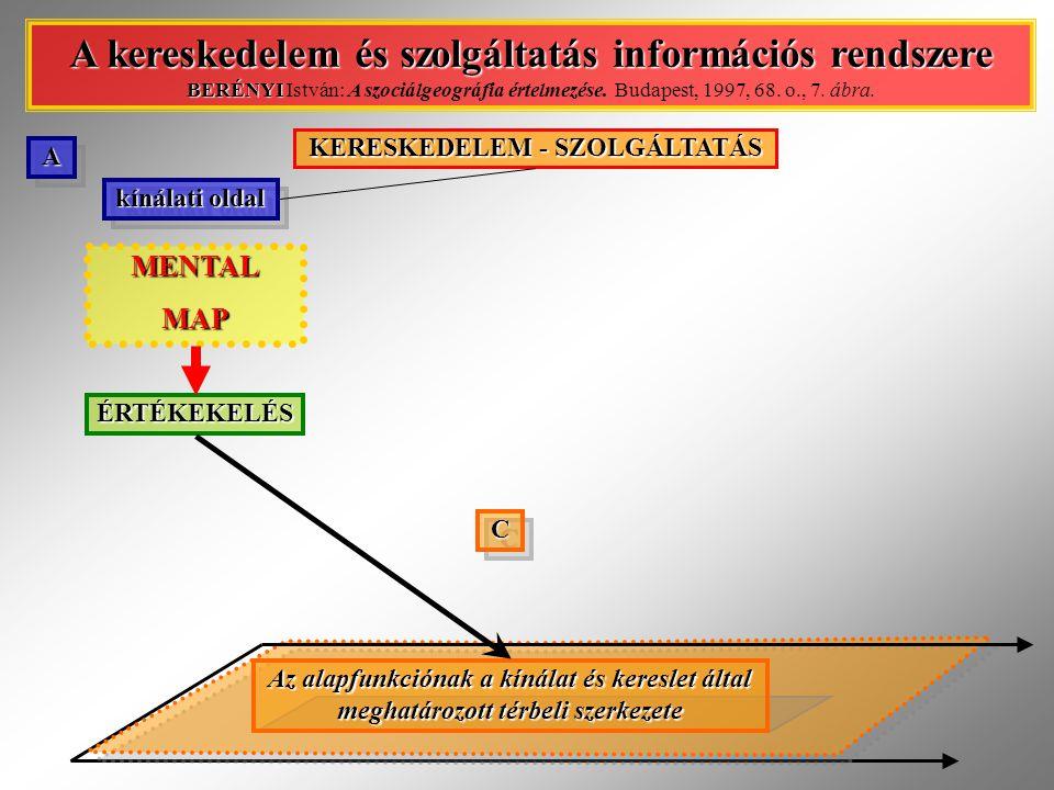 """HECKL  a HECKL-féle modell  A: kínálati oldal  a társadalmi csoport-magatartást meghatározó tényezők  rendelkezésre álló vásárlóerő mennyisége & szerkezete → vásárlóerő: lakónépesség; beingázók; vonzásterület népessége; turizmus → vásárlói aktivitás: ~ jövedelmi helyzet; ~ gazdasági helyzet  a funkció működését befolyásoló gazdasági feltételek → """"üzemen belüli tényezők: infrastruktúra; kínálat minősége; ráfordítás/hozam → """"üzemen kívüli tényezők: gazdasági szabályozók; konkurencia  a vásárlóerő & a gazdasági feltételek térkapcsolata a funkcionális rendszerben Ellátás és szolgáltatás V."""