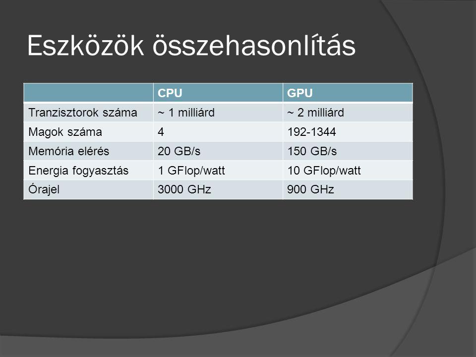 Eszközök összehasonlítás CPUGPU Tranzisztorok száma~ 1 milliárd~ 2 milliárd Magok száma4192-1344 Memória elérés20 GB/s150 GB/s Energia fogyasztás1 GFlop/watt10 GFlop/watt Órajel3000 GHz900 GHz