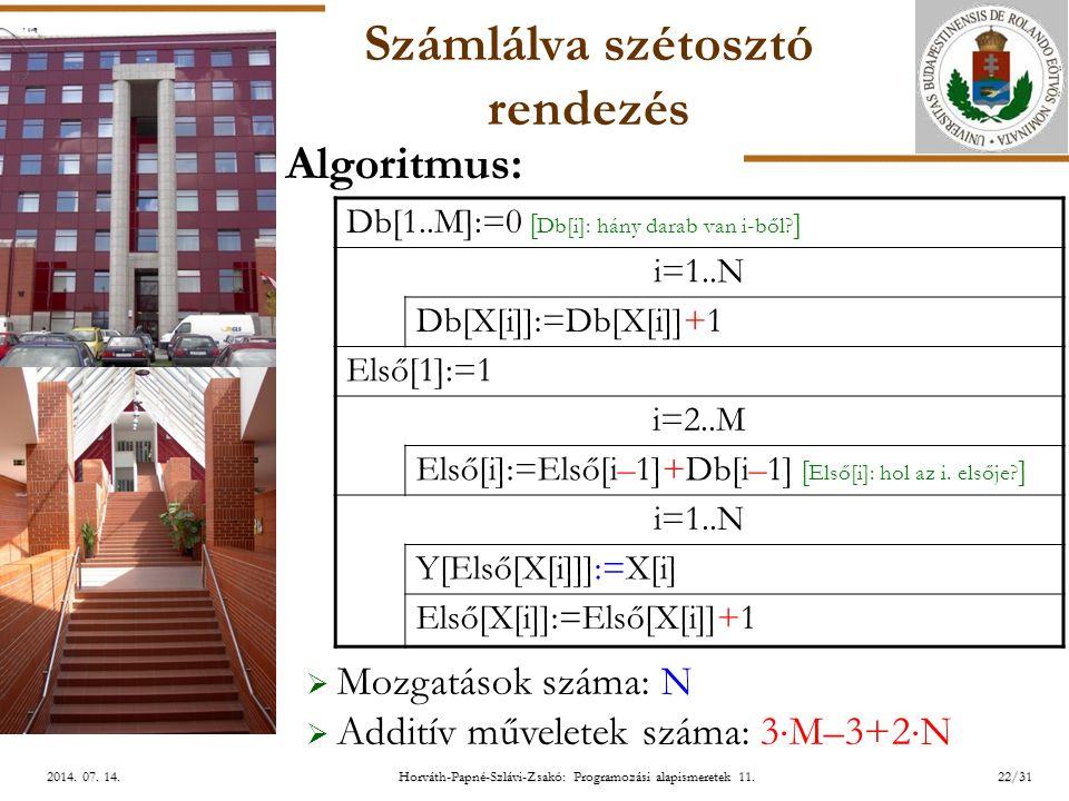ELTE Horváth-Papné-Szlávi-Zsakó: Programozási alapismeretek 11.22/312014. 07. 14.2014. 07. 14.2014. 07. 14. Számlálva szétosztó rendezés Db[1..M]:=0 [