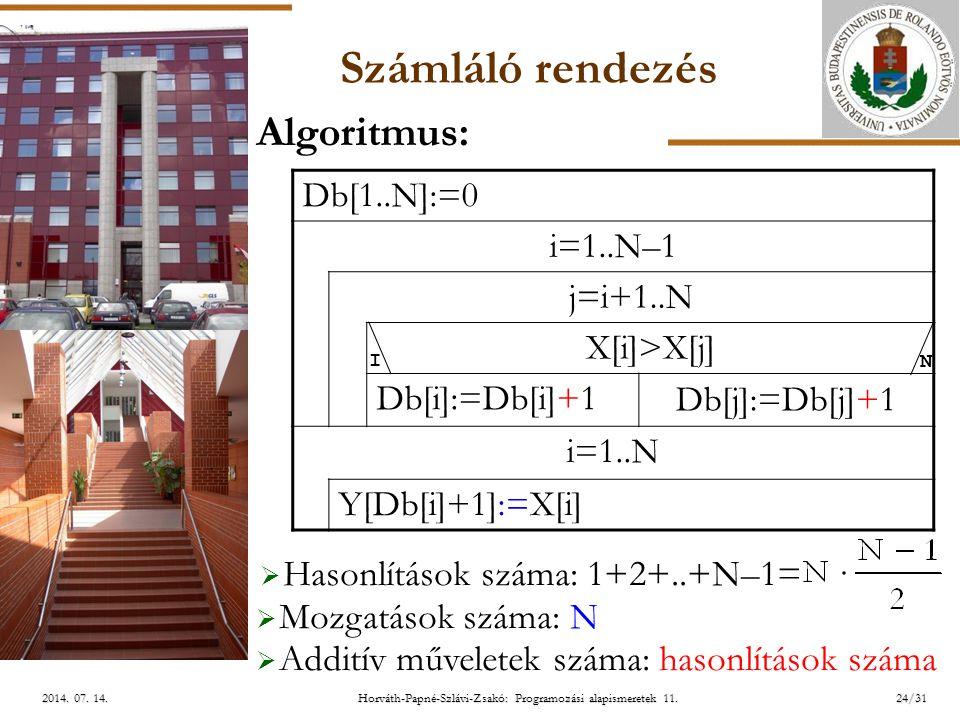 ELTE Horváth-Papné-Szlávi-Zsakó: Programozási alapismeretek 11.24/312014. 07. 14.2014. 07. 14.2014. 07. 14. Számláló rendezés Db[1..N]:=0 i=1..N–1 j=i
