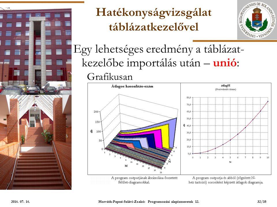 ELTE Hatékonyságvizsgálat táblázatkezelővel Egy lehetséges eredmény a táblázat- kezelőbe importálás után – unió: Grafikusan 32/35 2014.