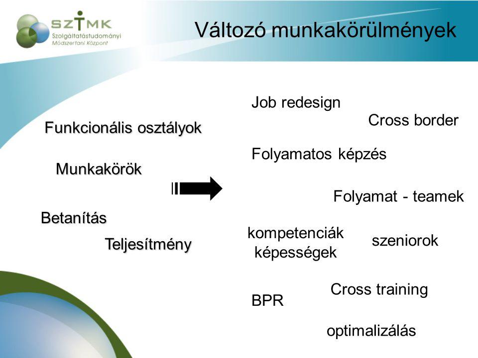 Változó munkakörülmények Funkcionális osztályok Munkakörök Betanítás Teljesítmény Job redesign Folyamatos képzés Folyamat - teamek kompetenciák képességek Cross training Cross border BPR optimalizálás szeniorok