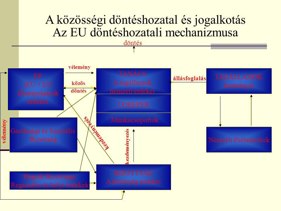 A közösségi döntéshozatal és jogalkotás Az EU döntéshozatali mechanizmusa Munkacsoportok COREPER TANÁCS Miniszterek Tanácsa Nemzeti Parlamentek EP (EU
