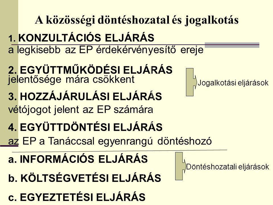 A közösségi döntéshozatal és jogalkotás 1. KONZULTÁCIÓS ELJÁRÁS a legkisebb az EP érdekérvényesítő ereje 2. EGYÜTTMŰKÖDÉSI ELJÁRÁS jelentősége mára cs