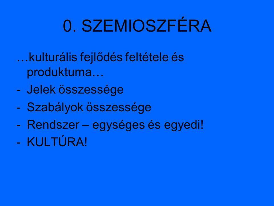 0. SZEMIOSZFÉRA …kulturális fejlődés feltétele és produktuma… -Jelek összessége -Szabályok összessége -Rendszer – egységes és egyedi! -KULTÚRA!