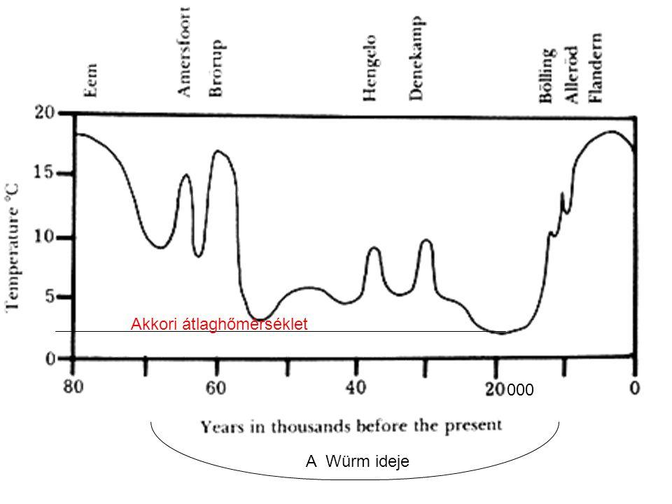 000 A Würm ideje Akkori átlaghőmérséklet