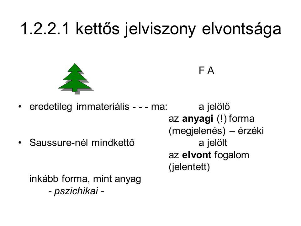 1.2.2.1 kettős jelviszony elvontsága F A eredetileg immateriális - - - ma: a jelölő az anyagi (!) forma (megjelenés) – érzéki Saussure-nél mindkettőa jelölt az elvont fogalom (jelentett) inkább forma, mint anyag - pszichikai -