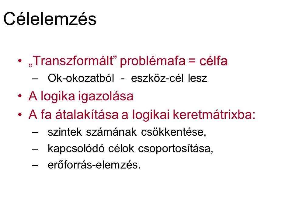 """Célelemzés célfa""""Transzformált problémafa = célfa – Ok-okozatból - eszköz-cél lesz A logika igazolása A fa átalakítása a logikai keretmátrixba: – szintek számának csökkentése, – kapcsolódó célok csoportosítása, – erőforrás-elemzés."""