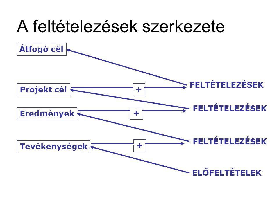 A feltételezések szerkezete Átfogó cél Projekt cél Eredmények Tevékenységek FELTÉTELEZÉSEK ELŐFELTÉTELEK + + + + + + FELTÉTELEZÉSEK