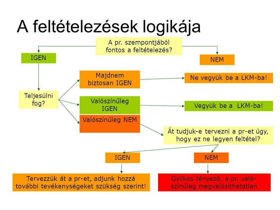 A feltételezések logikája A pr.szempontjából fontos a feltételezés.