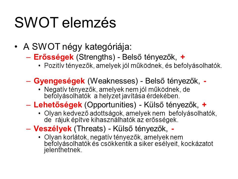 SWOT elemzés A SWOT négy kategóriája: –Erősségek (Strengths) - Belső tényezők, + Pozitív tényezők, amelyek jól működnek, és befolyásolhatók.