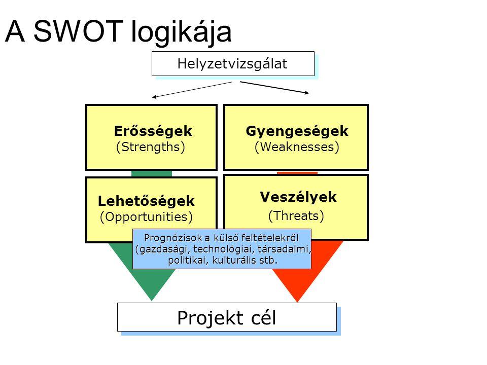 A harmadik oszlopba az ellenőrzési eszközök kerülnek.