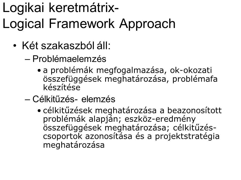 Logikai keretmátrix- Logical Framework Approach Két szakaszból áll: –Problémaelemzés a problémák megfogalmazása, ok-okozati összefüggések meghatározása, problémafa készítése –Célkitűzés- elemzés célkitűzések meghatározása a beazonosított problémák alapján; eszköz-eredmény összefüggések meghatározása; célkitűzés- csoportok azonosítása és a projektstratégia meghatározása