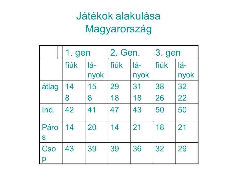 Játékok alakulása Magyarország 1.gen2. Gen.3.