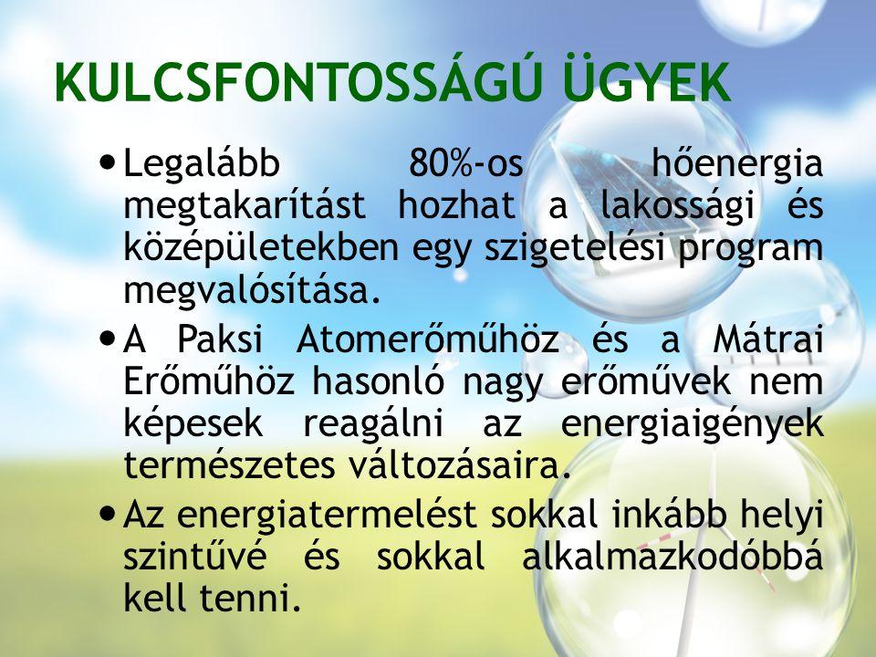 KULCSFONTOSSÁGÚ ÜGYEK Legalább 80%-os hőenergia megtakarítást hozhat a lakossági és középületekben egy szigetelési program megvalósítása.