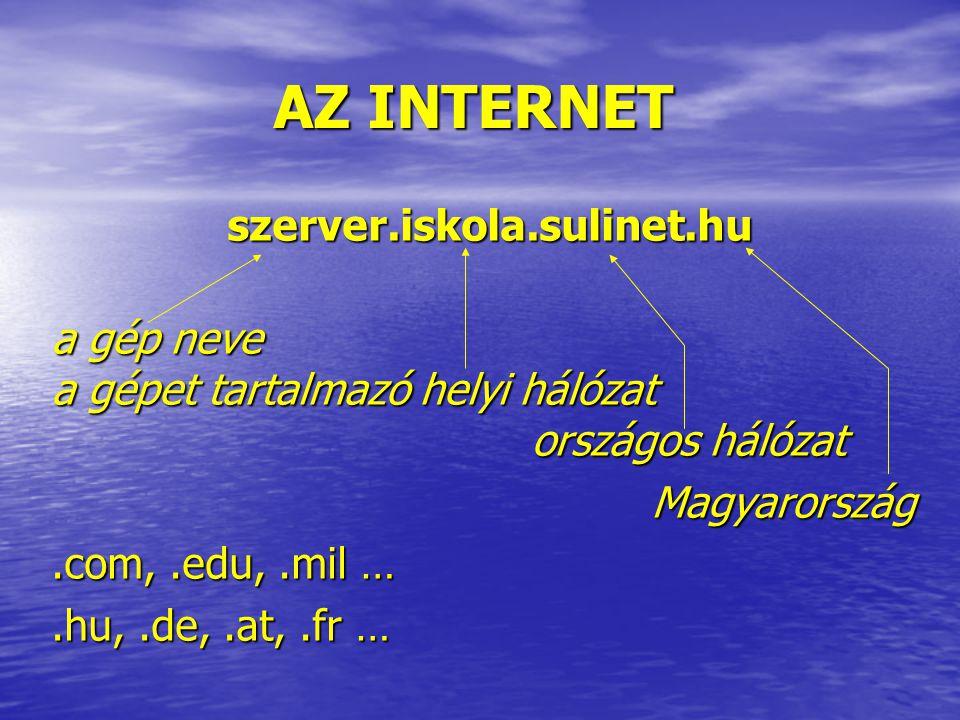 AZ INTERNET szerver.iskola.sulinet.hu szerver.iskola.sulinet.hu a gép neve a gépet tartalmazó helyi hálózat országos hálózat Magyarország Magyarország.com,.edu,.mil ….hu,.de,.at,.fr …
