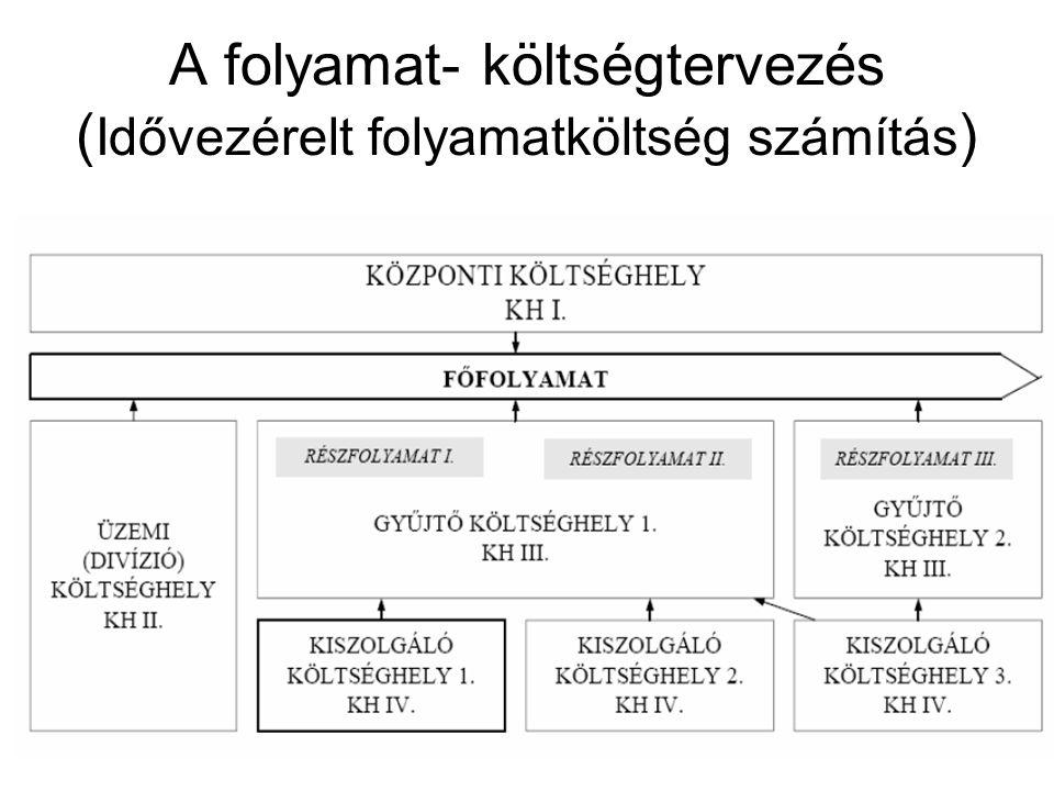 A folyamat- költségtervezés ( Idővezérelt folyamatköltség számítás )