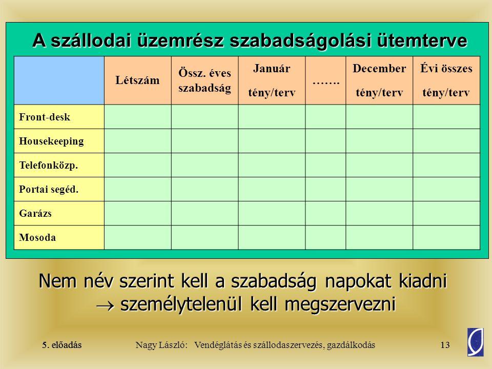 5. előadás 12Nagy László: Vendéglátás és szállodaszervezés, gazdálkodás5. előadás12 Szabadságolás  Szabadságolási ütemtervet kell készíteni. újraterm