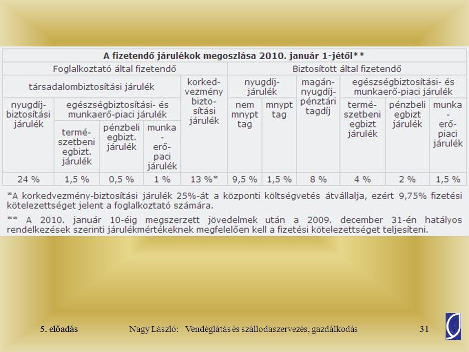 5. előadás 30Nagy László: Vendéglátás és szállodaszervezés, gazdálkodás5. előadás30
