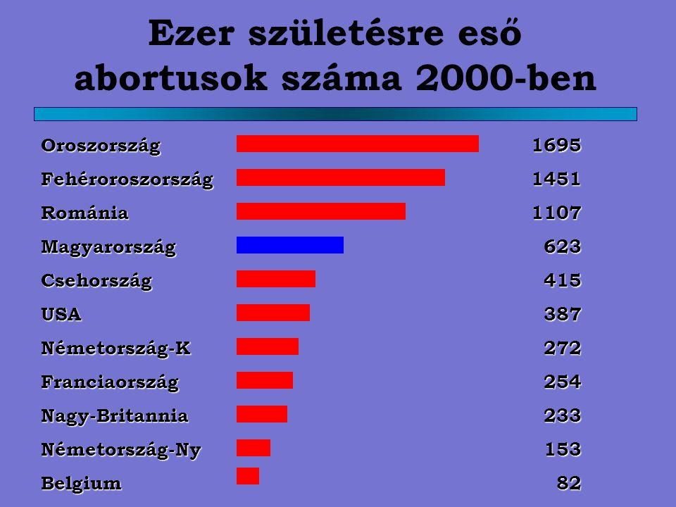 Ezer születésre eső abortusok száma 2000-ben OroszországFehéroroszországRomániaMagyarországCsehországUSANémetország-KFranciaországNagy-BritanniaNémeto
