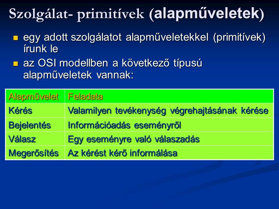Szolgálat- primitívek ( alapműveletek ) egy adott szolgálatot alapműveletekkel (primitívek) írunk le egy adott szolgálatot alapműveletekkel (primitívek) írunk le az OSI modellben a következő típusú alapműveletek vannak: az OSI modellben a következő típusú alapműveletek vannak: AlapműveletFeladata Kérés Valamilyen tevékenység végrehajtásának kérése Bejelentés Információadás eseményről Válasz Egy eseményre való válaszadás Megerősítés Az kérést kérő informálása