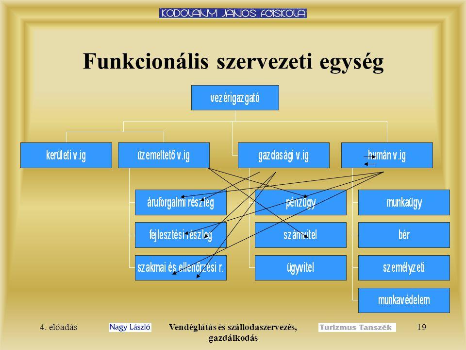 4. előadásVendéglátás és szállodaszervezés, gazdálkodás 18 Funkcionális szervezeti forma  Az elsődleges munkamegosztás funkciók szerint történik.  A