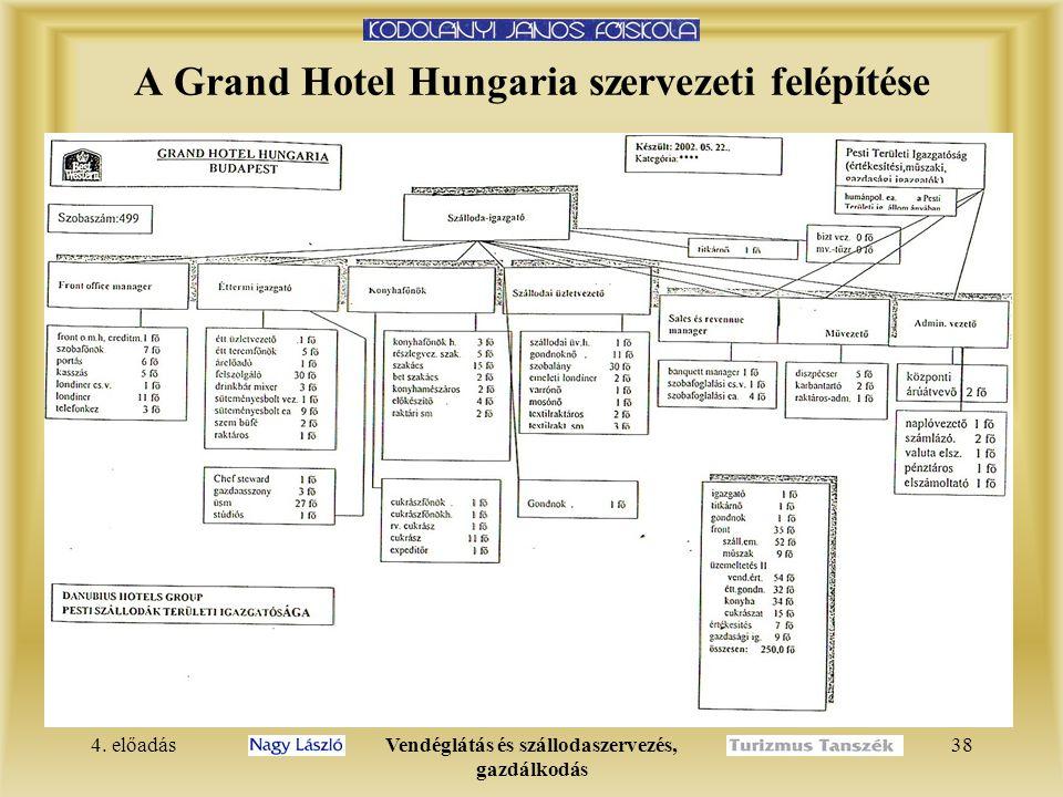 4. előadásVendéglátás és szállodaszervezés, gazdálkodás 37  függelmi viszony szerint  szervezeti felépítési sémában  alá-fölérendeltségi viszony 