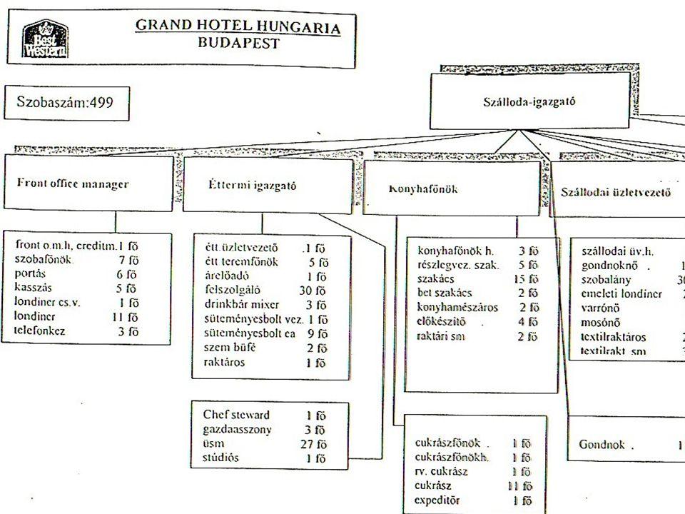 4. előadásVendéglátás és szállodaszervezés, gazdálkodás 38 A Grand Hotel Hungaria szervezeti felépítése