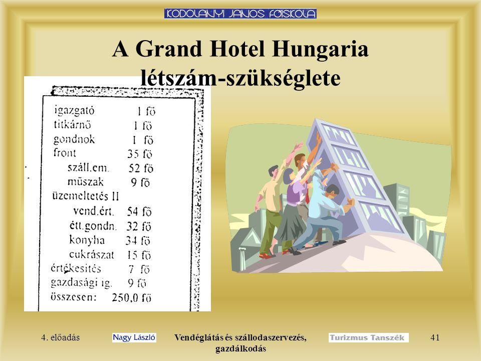 4. előadásVendéglátás és szállodaszervezés, gazdálkodás 40 A Grand Hotel Hungaria szervezeti felépítése