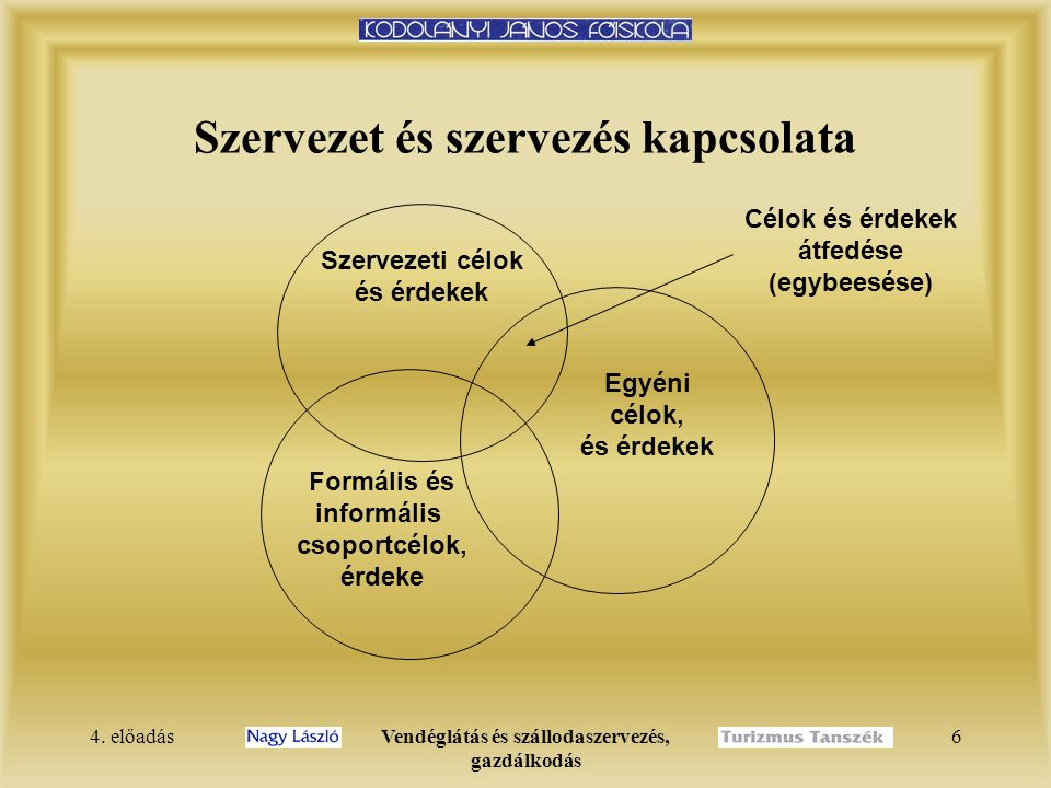 4. előadásVendéglátás és szállodaszervezés, gazdálkodás 5 Vállalkozásszervezés TULAJDONOSI (irányítói) SZERVEZET IGAZGATÓSÁG (ügyvezetők, igazgatók) F