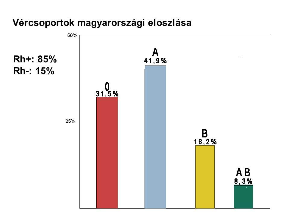 Vércsoportok magyarországi eloszlása Rh+: 85% Rh-: 15%