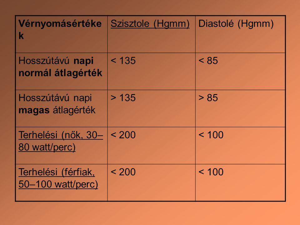 Vérnyomásértéke k Szisztole (Hgmm)Diastolé (Hgmm) Hosszútávú napi normál átlagérték < 135< 85 Hosszútávú napi magas átlagérték > 135> 85 Terhelési (nő