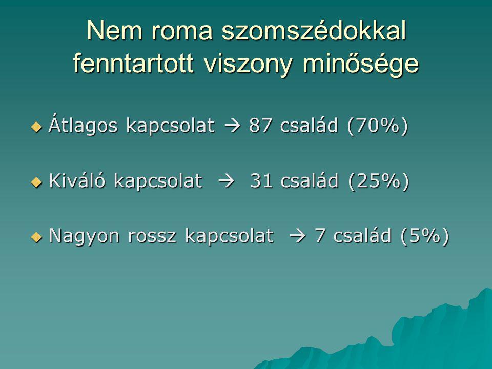 Nem roma szomszédokkal fenntartott viszony minősége  Átlagos kapcsolat  87 család (70%)  Kiváló kapcsolat  31 család (25%)  Nagyon rossz kapcsolat  7 család (5%)