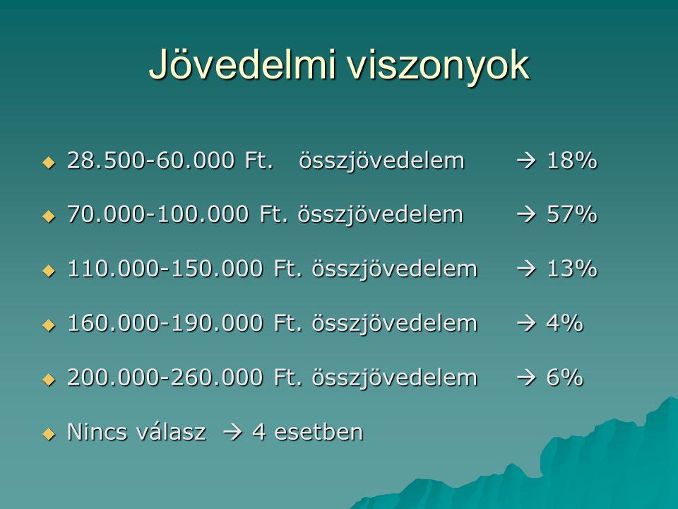 Jövedelmi viszonyok  28.500-60.000 Ft.összjövedelem  18%  70.000-100.000 Ft.