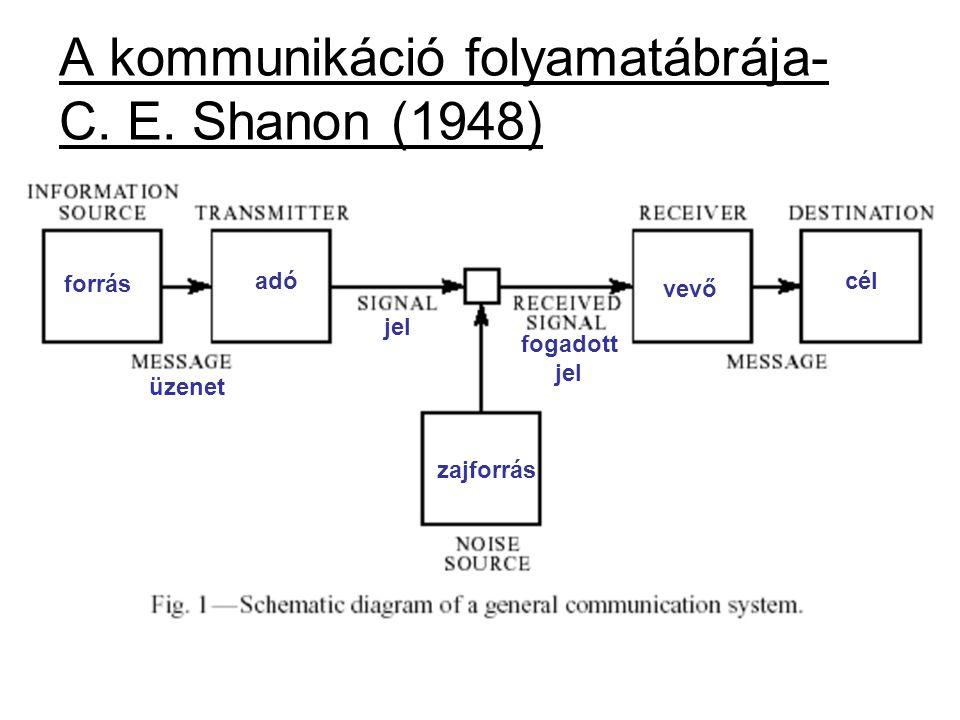 A kommunikáció folyamatábrája- C. E. Shanon (1948) forrás cél üzenet jel zajforrás adó fogadott jel vevő