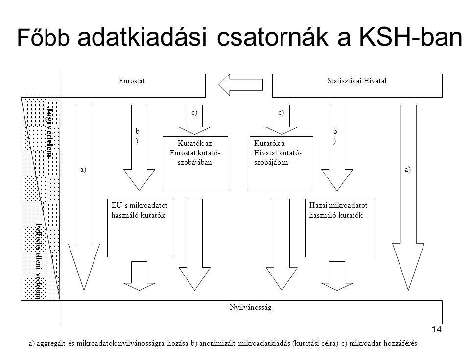 14 Főbb adatkiadási csatornák a KSH-ban Kutatók a Hivatal kutató- szobájában Jogi védelem EurostatStatisztikai Hivatal Kutatók az Eurostat kutató- szobájában EU-s mikroadatot használó kutatók Hazai mikroadatot használó kutatók Nyilvánosság c) b)b) a) b)b) c) Felfedés elleni védelem a) aggregált és mikroadatok nyilvánosságra hozása b) anonimizált mikroadatkiadás (kutatási célra) c) mikroadat-hozzáférés