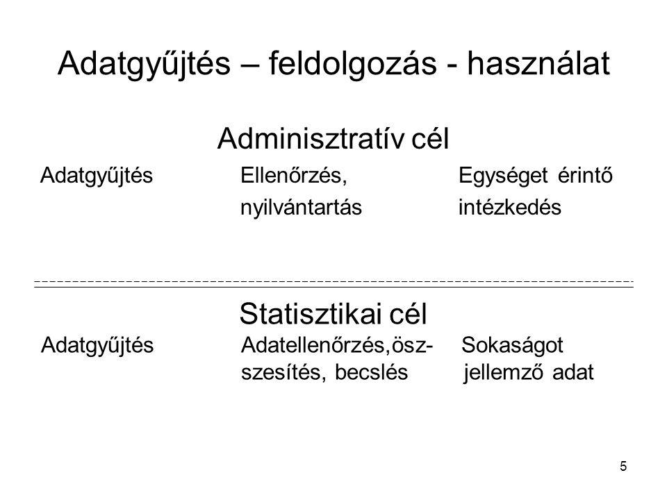 5 Adatgyűjtés – feldolgozás - használat Adminisztratív cél AdatgyűjtésEllenőrzés, Egységet érintő nyilvántartás intézkedés Statisztikai cél AdatgyűjtésAdatellenőrzés,ösz- Sokaságot szesítés, becslés jellemző adat