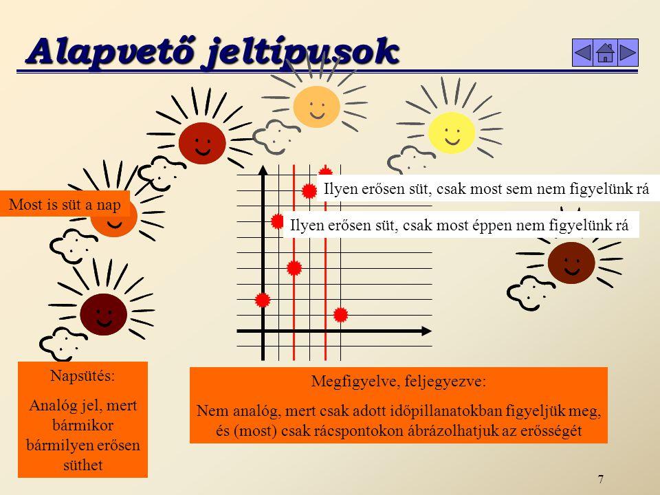 7 Alapvető jeltípusok Most is süt a nap Ilyen erősen süt, csak most éppen nem figyelünk rá Napsütés: Analóg jel, mert bármikor bármilyen erősen süthet