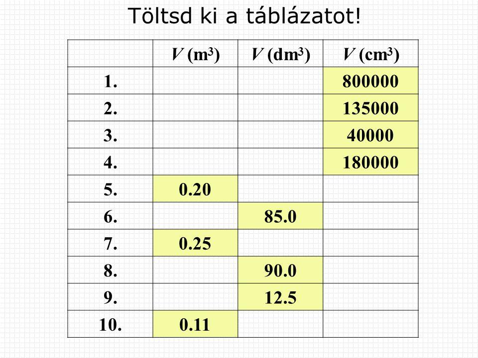 A folyadék térfogatának mérése mérőhengerrel A folyadékot beleöntjük a mérőhengerbe, és a mérőhenger oldalán leolvassuk a folyadék térfogatát.