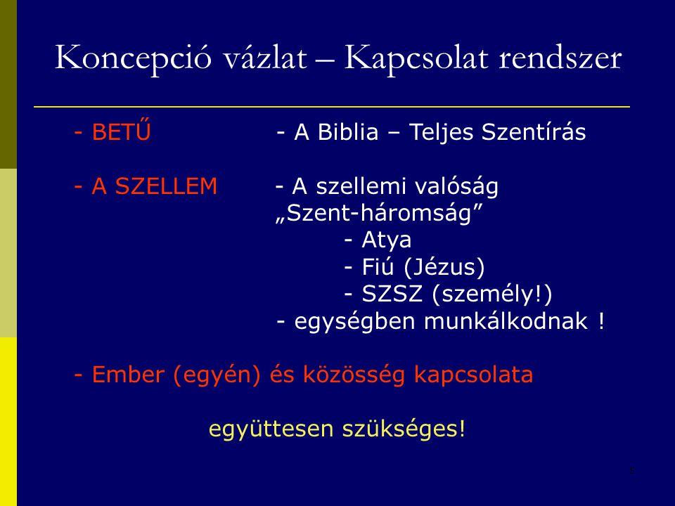 """5 Koncepció vázlat – Kapcsolat rendszer - BETŰ - A Biblia – Teljes Szentírás - A SZELLEM - A szellemi valóság """"Szent-háromság"""" - Atya - Fiú (Jézus) -"""