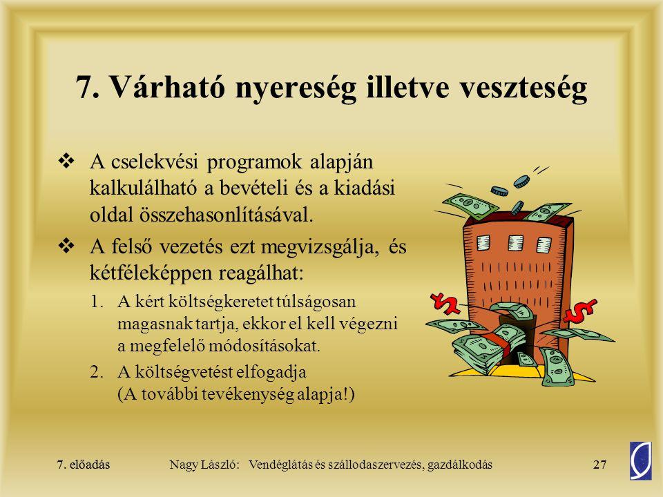 7. előadás27Nagy László: Vendéglátás és szállodaszervezés, gazdálkodás7. előadás27 7. Várható nyereség illetve veszteség  A cselekvési programok alap