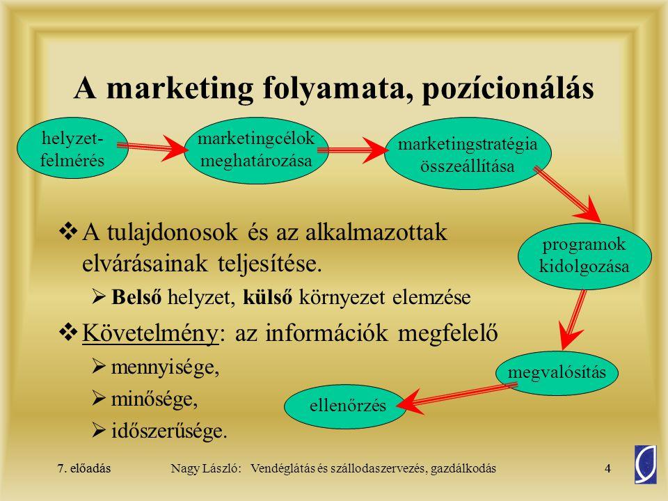 7. előadás4Nagy László: Vendéglátás és szállodaszervezés, gazdálkodás7. előadás4 A marketing folyamata, pozícionálás  A tulajdonosok és az alkalmazot