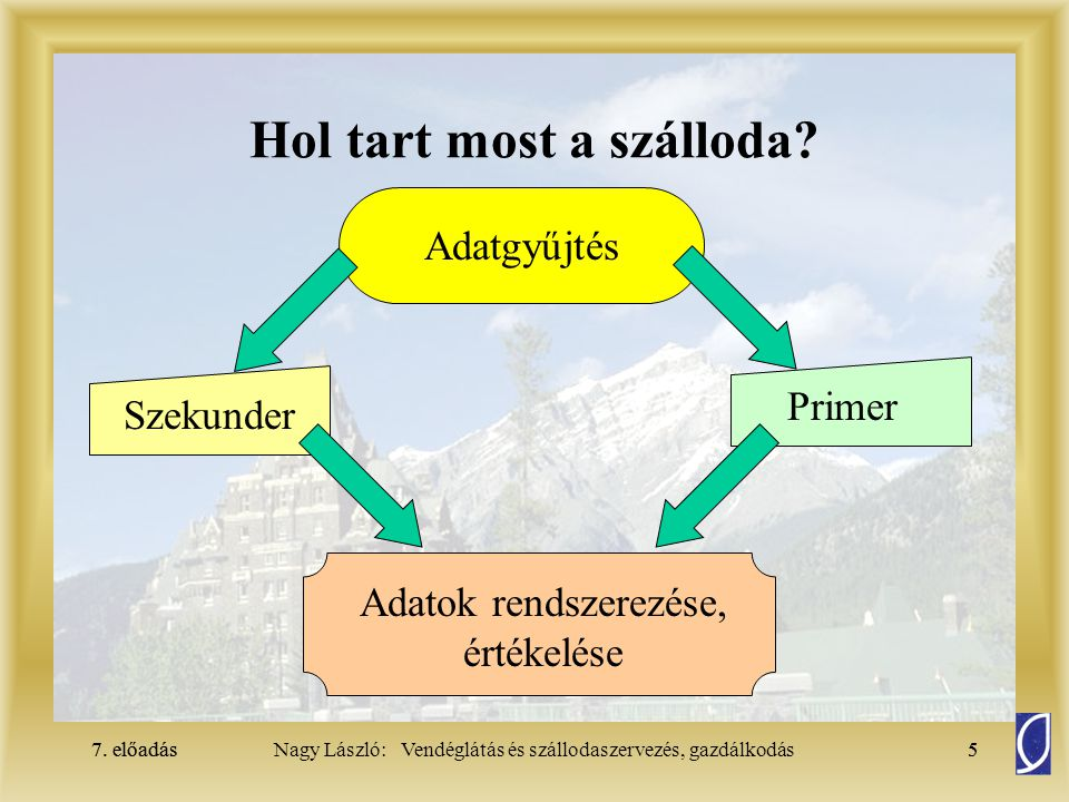7.előadás6Nagy László: Vendéglátás és szállodaszervezés, gazdálkodás7.