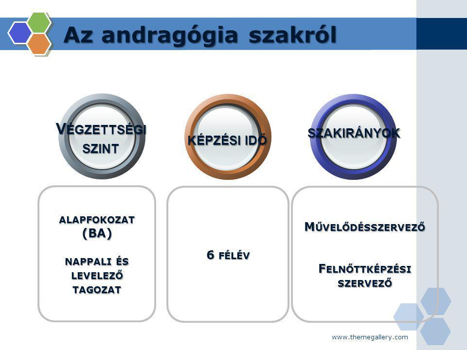 www.themegallery.com A képzés tartalma A LAPOZÓ ISMERETEK M ODULOK : -P EDAGÓGIAI -P SZICHOLÓGIAI -F ILOZÓFIAI -T ÁRS.