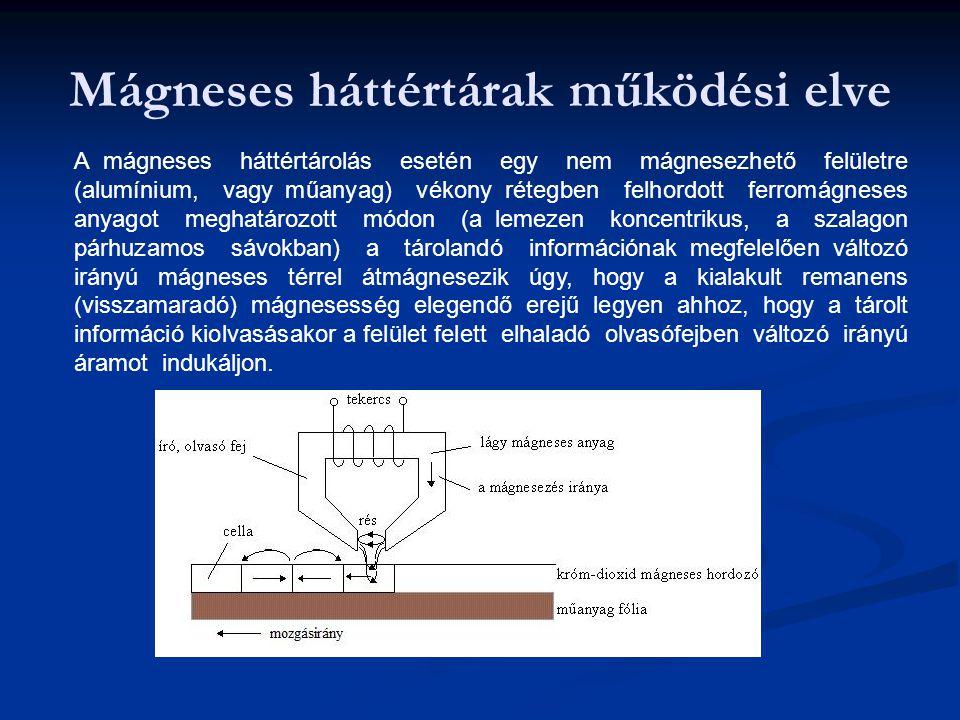Mágneses háttértárak működési elve A mágneses háttértárolás esetén egy nem mágnesezhető felületre (alumínium, vagy műanyag) vékony rétegben felhordott