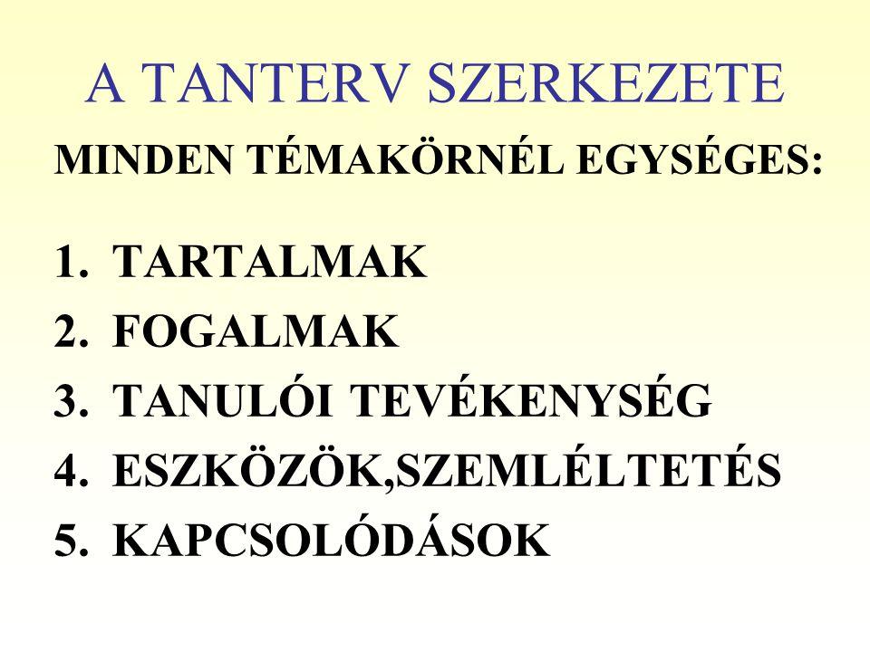 A TANTERV SZERKEZETE MINDEN TÉMAKÖRNÉL EGYSÉGES: 1.TARTALMAK 2.FOGALMAK 3.TANULÓI TEVÉKENYSÉG 4.ESZKÖZÖK,SZEMLÉLTETÉS 5.KAPCSOLÓDÁSOK