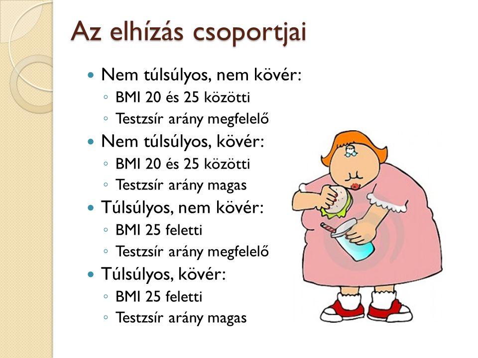 Az elhízás csoportjai Nem túlsúlyos, nem kövér: ◦ BMI 20 és 25 közötti ◦ Testzsír arány megfelelő Nem túlsúlyos, kövér: ◦ BMI 20 és 25 közötti ◦ Testz