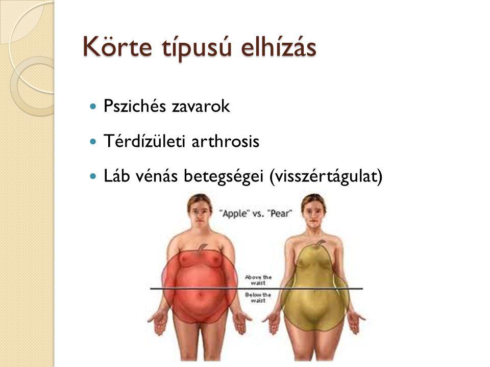 Körte típusú elhízás Pszichés zavarok Térdízületi arthrosis Láb vénás betegségei (visszértágulat)