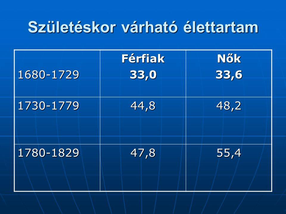 Születéskor várható élettartam 1680-1729Férfiak33,0Nők33,6 1730-177944,848,2 1780-182947,855,4